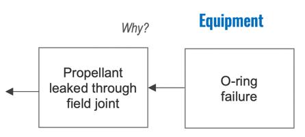 1-Why - Equipment-1