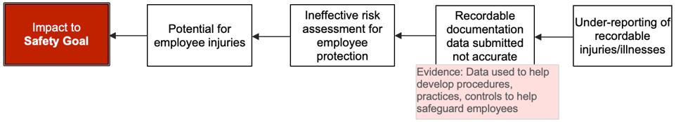 4-Why - OSHA Reporting