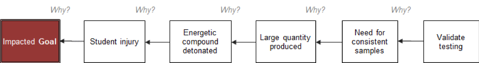 5-Why Cause Map