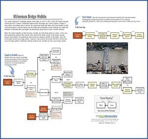 Blog - CM - Millennium Bridge Wobble Thumbnail