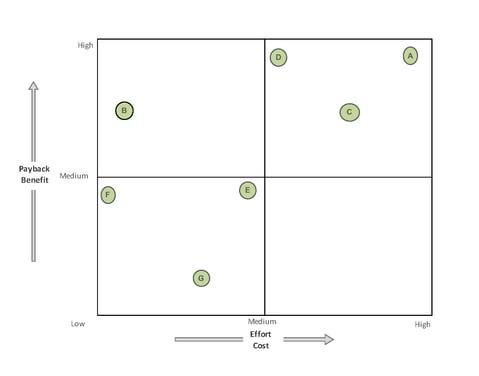 Tardies Solutions Matrix