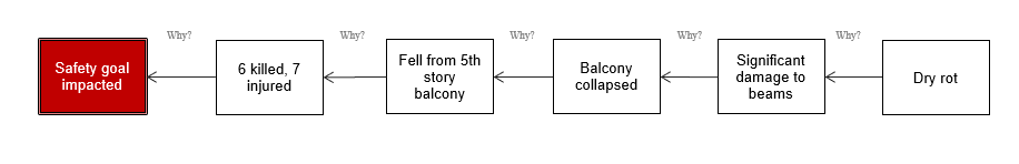 blog-BalconyCollpase-5-why graphic