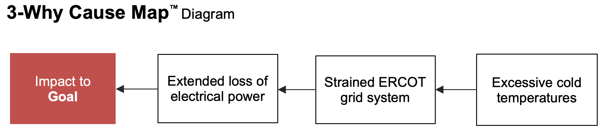 3-Why Cause Map™ Diagram of loss of power incident