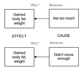 Cause and Effect relationship with weight gain