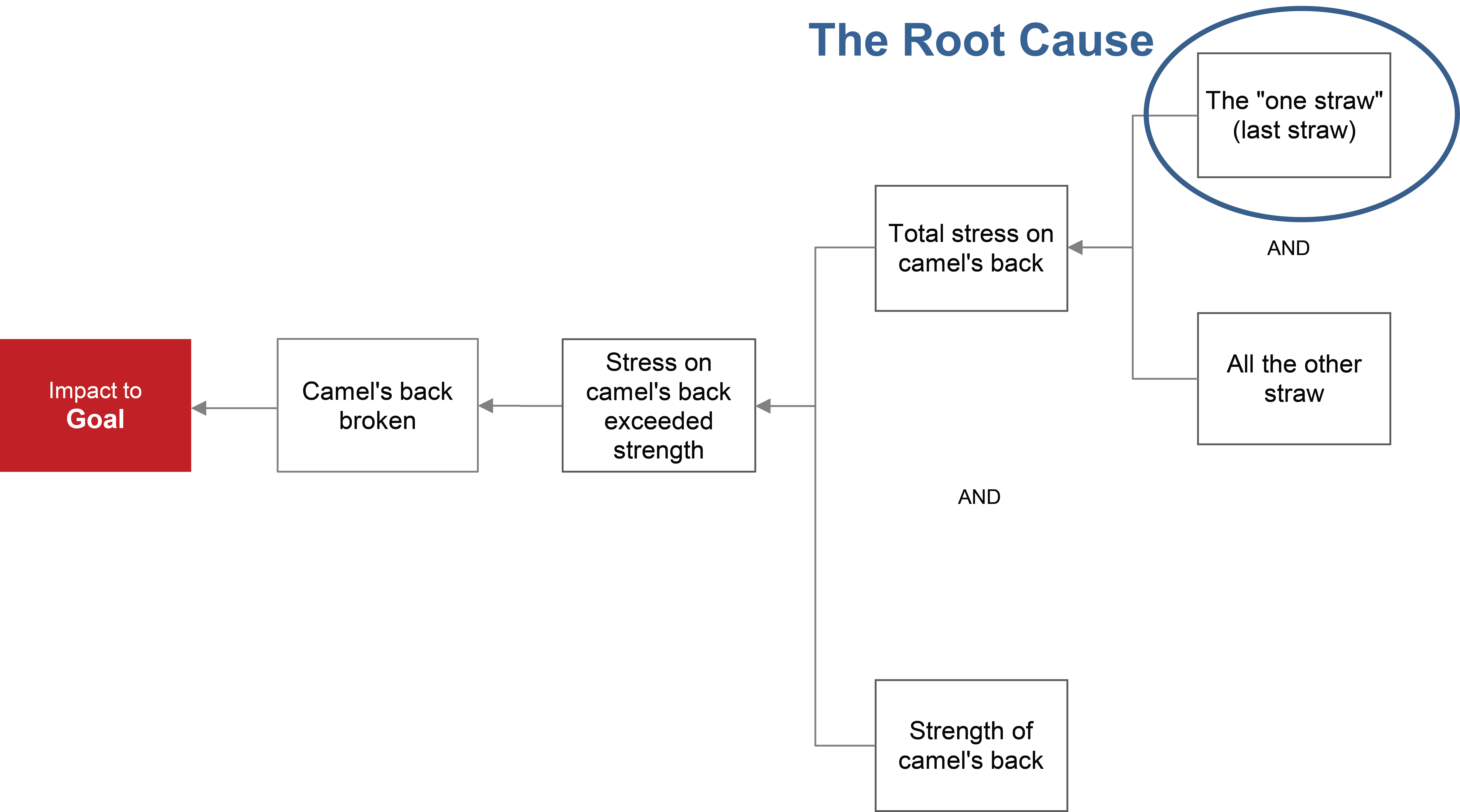 root-cause-logic-6-why