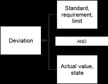 Deviation - Fund Relationship