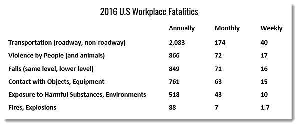 Fatalaties-bureau-labor-statistics-3