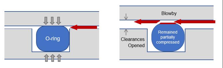 O-Ring Diagram
