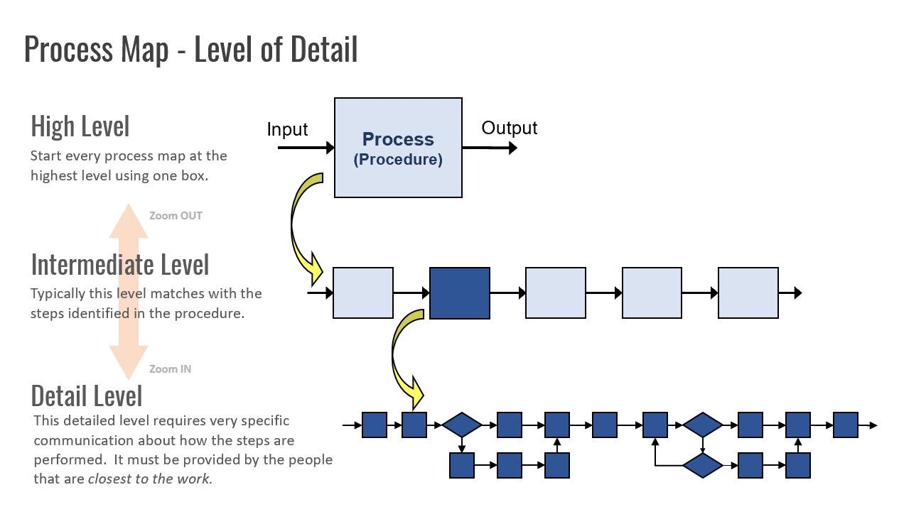 Process Map Explanation of Levels of Detail