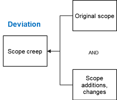 Scope Creep - Fund Relationship