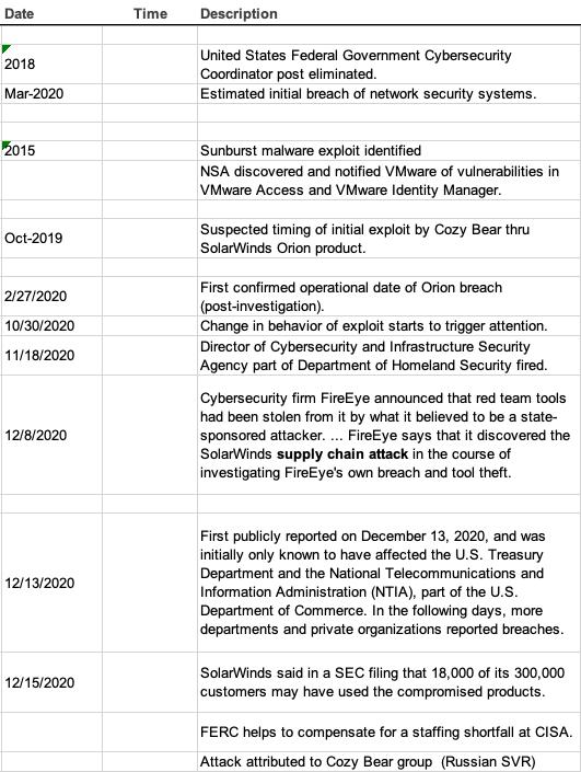 SolarWinds Hack Timeline