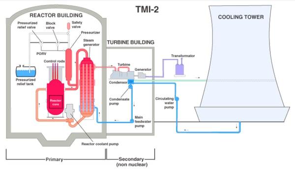 blog -TMI - graphic 1 - plant diagram