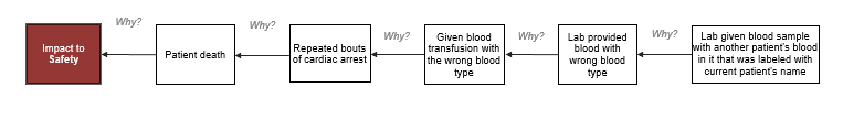 blog-fatal blood transfusion - graphic 1