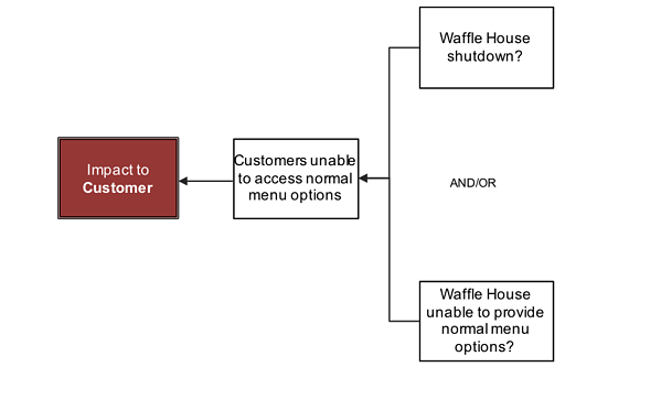 blog-waffle-house-impact-to-customer-2-why