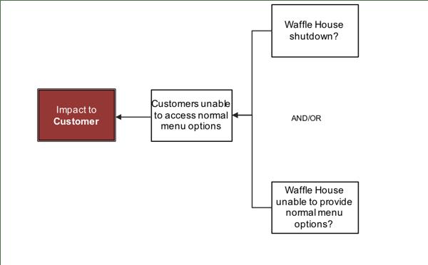 blog-waffle-house-impact-to-customer-2-why