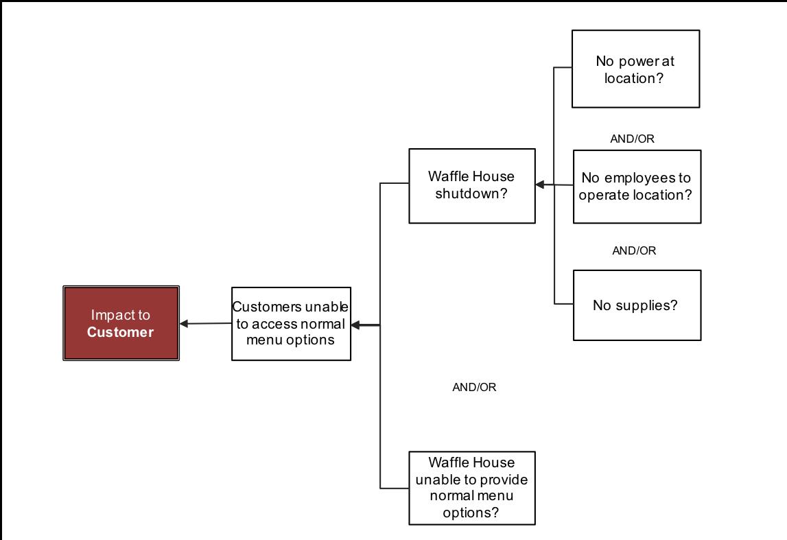 blog-waffle-house-impact-to-customer-3-why