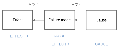 fmea-rca-cause-and-effect