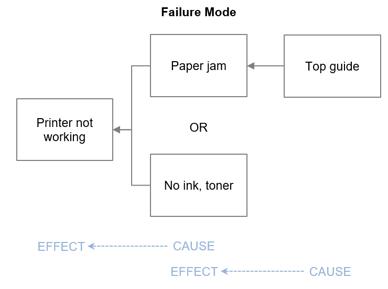 fmea-rca-printer2