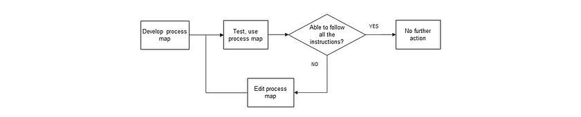 process-map-how-to-make-a-process-map