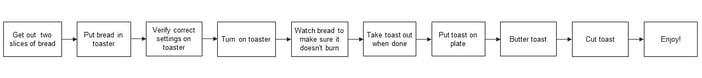 process-map-toast-v1