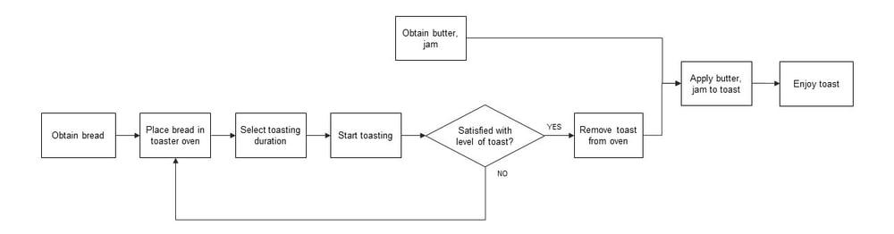 process-map-toast-v2