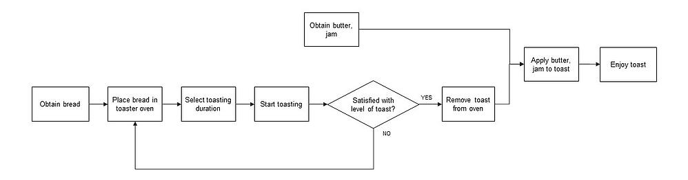 process-map-toast-v2