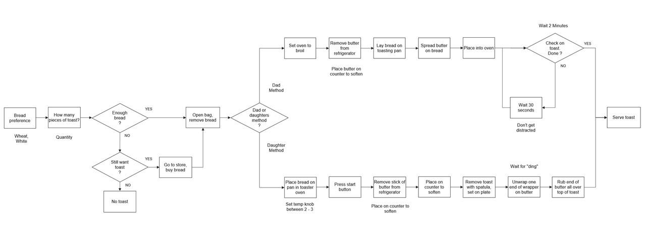 process-map-toast-v3
