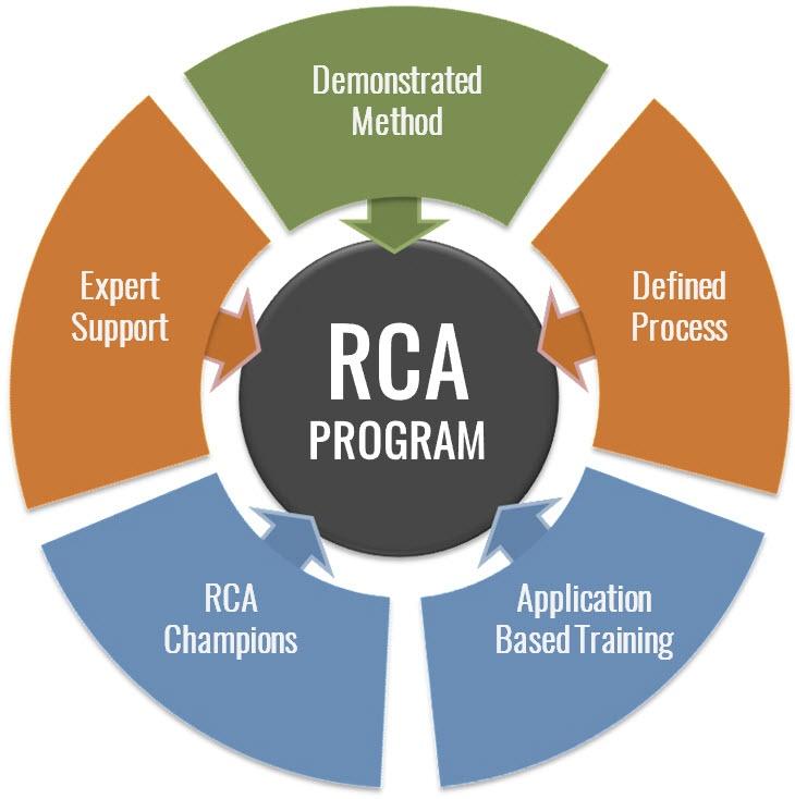 rca-program-development