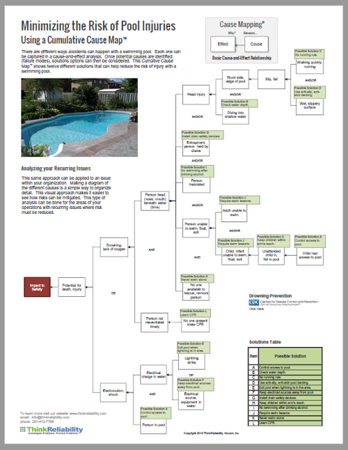 blog-fmea-pool-safety