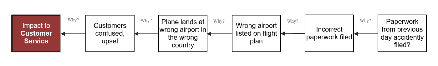 graphic 1 - wrong airport
