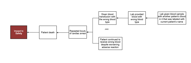 blog-fatal blood transfusion - graphic 2